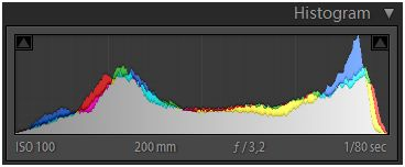 Histogram_Normal